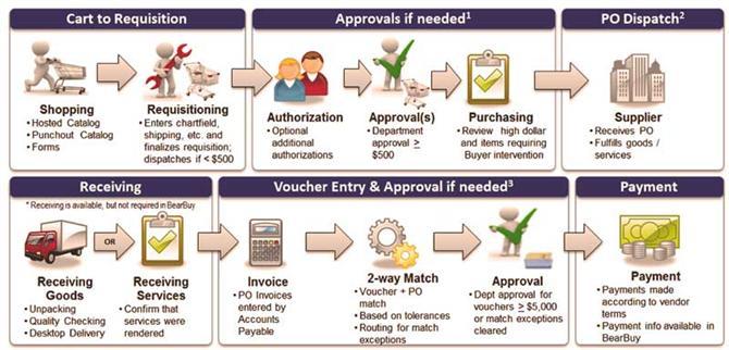 quy trình thu mua